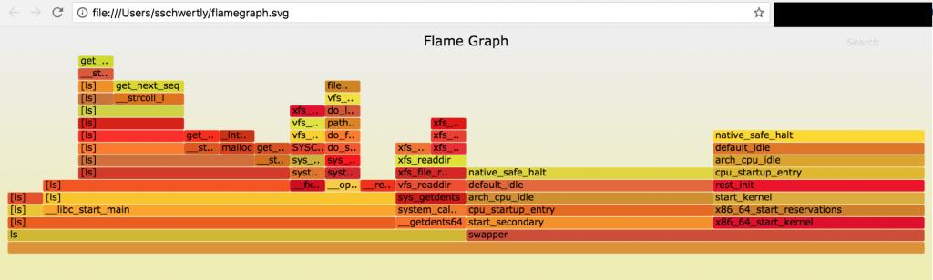 ls -R / flamegraph